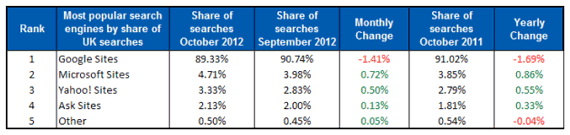 google market share drops below 90%